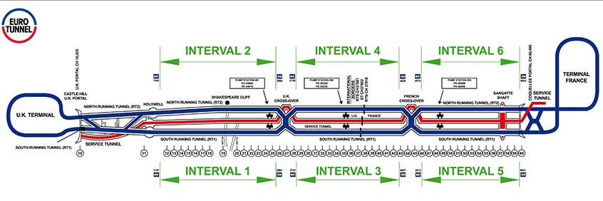Detailed Channel Tunnel track layout with cross passages and Interval locations