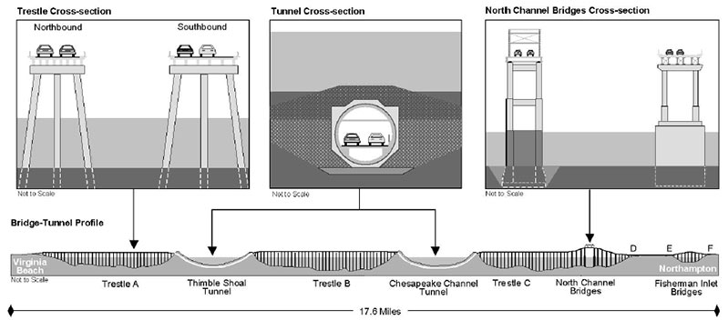 Chesapeake Bay Bridge Tunnel cross section