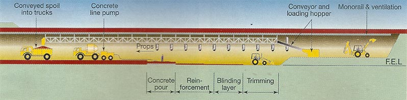 Fig 2. A conveyor system suspended from the pre-installed cut-and-cover deck allows 23m wide x 14.75m long floow slabs to be concreted as one