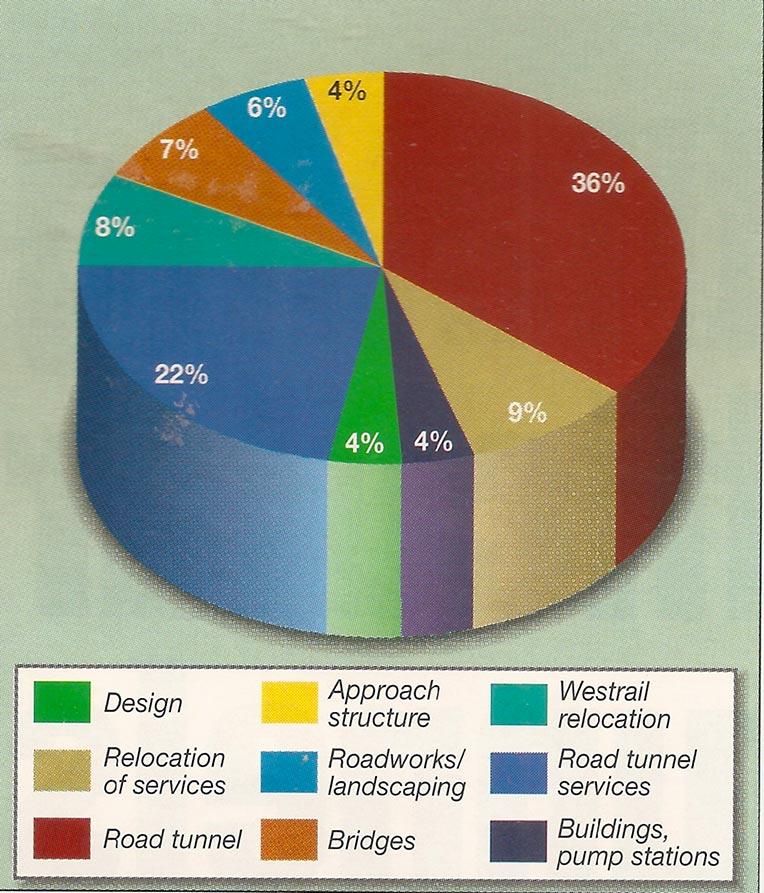 Fig 3. Breakdown of the US$120 million contract awarded to the Baulderstone-Clough JV in May 1996