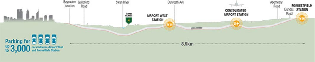 """Fig 2. Alignment passes under Swan River, Tonkin Highway and the airport to Forrestfield"""" style=""""width:700px;"""