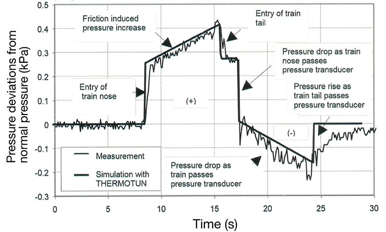 Fig 1. Pressure patterns as measured in the Grauholz Tunnel in Switzerland and calculated by THERMOTUN (train at 200km/hr entering a 70m2 tunnel)