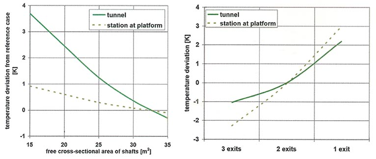 Fig 7. Influence of free cross-sectional area of shafts and number of station exits on temperature for selected reference cases of an underground system