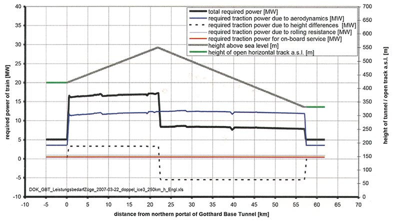 Fig 4. Required power of ICE-3 train to run at 250km/hr from north to south through Gotthard Base Tunnel