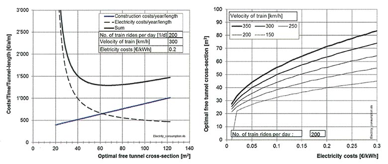 Fig 5. Specific investment and operation costs for rail tunnels with different sizes of cross-sectional areas (left); optimal size of cross-sectional area depending on costs for electrical power (right; principal relationship only)