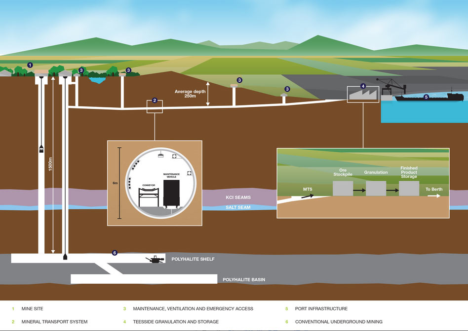 The  36.5km mineral transport tunnel is a crucial element of the vast underground potash mine development