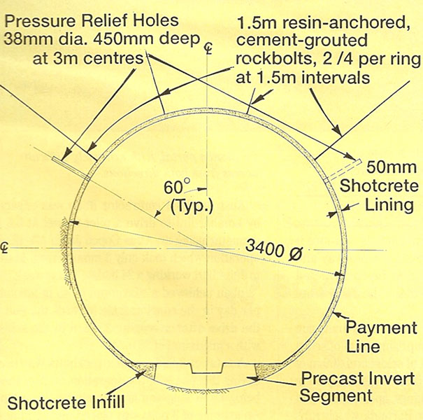 Rockbolt support and pressure relief holes behind the 50mm shotcrete lining