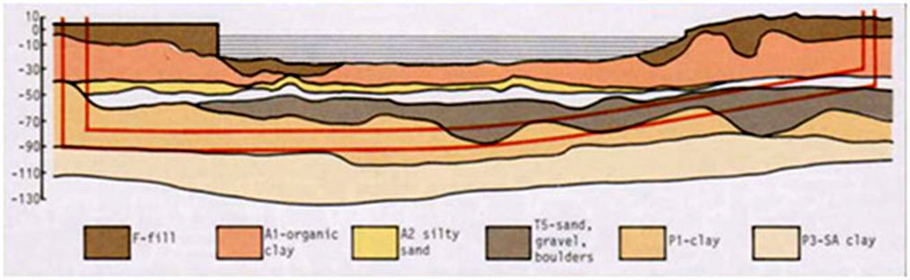 Fig 3. Geological section of the river crossing for which compressed air, EPB or pressurised face shields were specified
