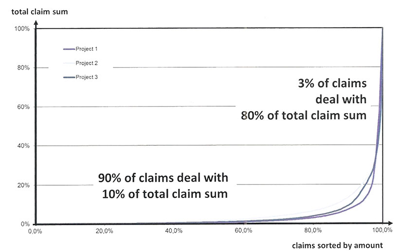 Fig 1.  Distribution of minor and major claims on three Strabag tunnel projects