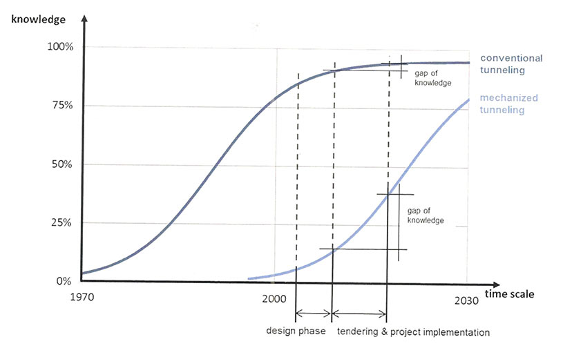 Fig 2. Knowledge gap in development phase of a TBM versus a conventional tunnelling project
