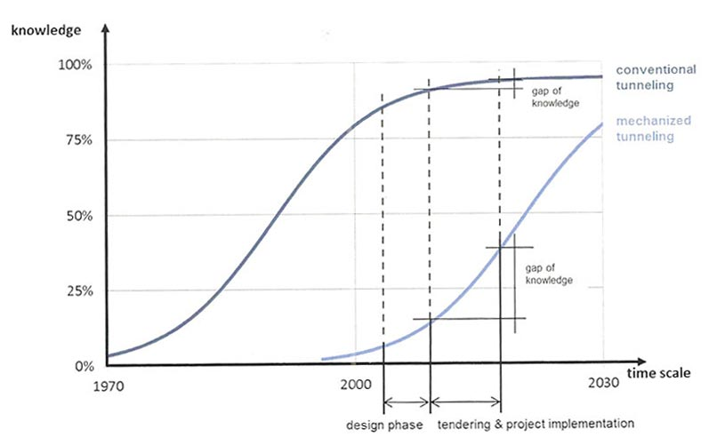 Fig 1. Knowledge gap in development phase of a TBM versus a conventional tunnelling project