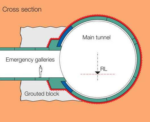 Connection of rescue tunnels to the main H8 Jenbach tunnel