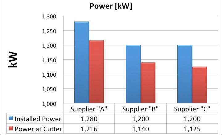 Fig 4. Cutterhead power
