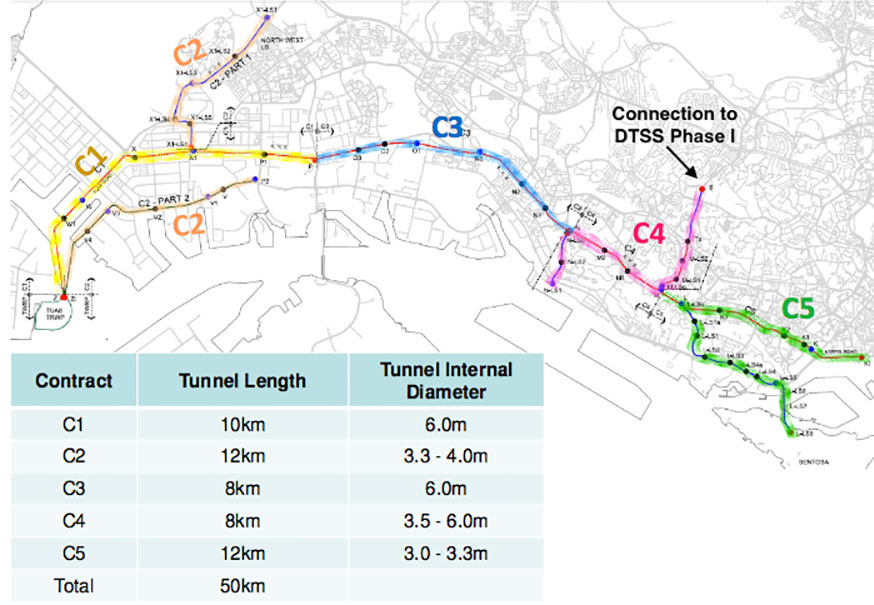Fig 2. Five main tunnel packages of DTSS Phase II