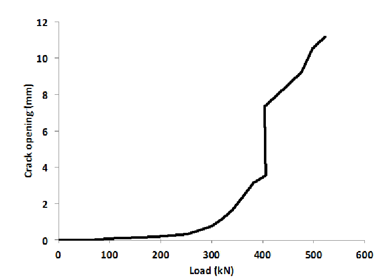 Larger crack opening evolution with load