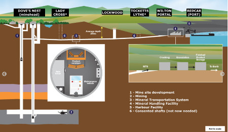 Fig 1. Revised York Potash Project design