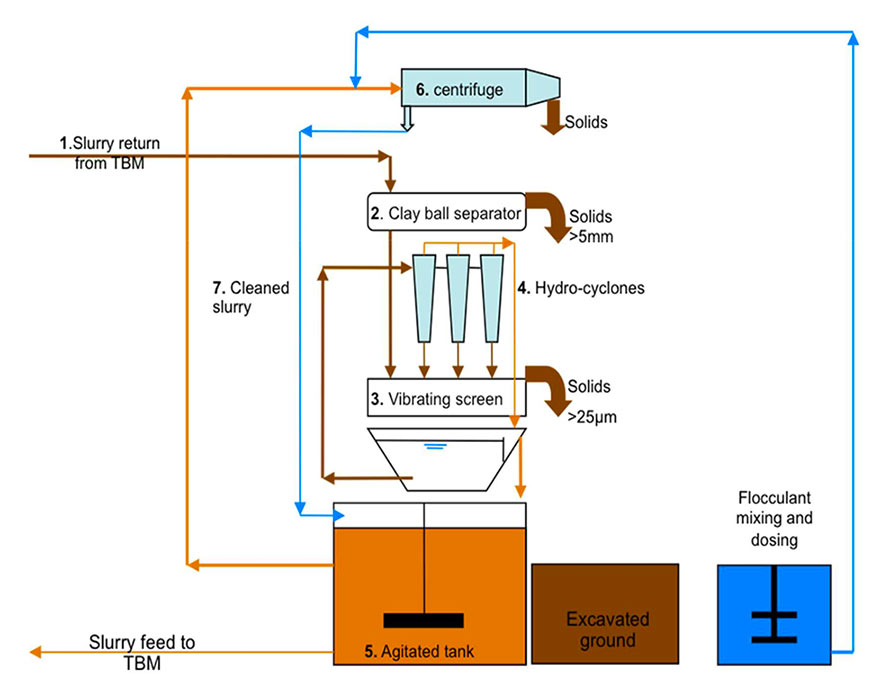 Schematic of a typical slurry separation system