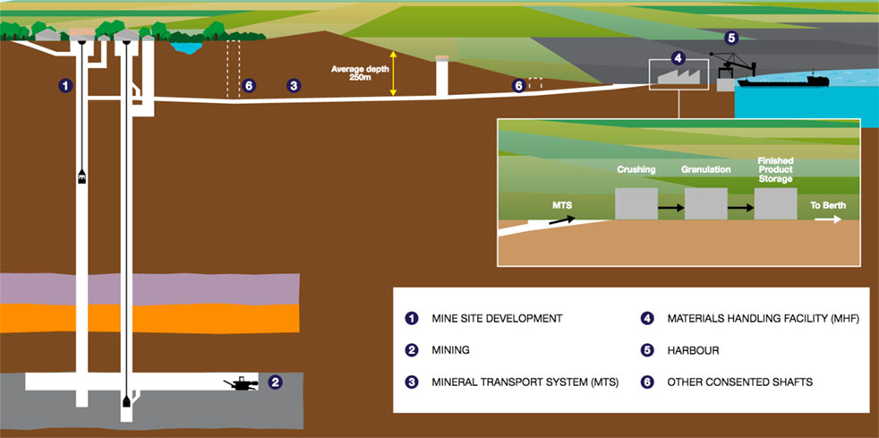 Fig 1. Design of the new mine development project