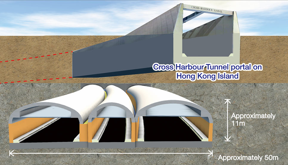 Fig 1. 3D cross section of the mined tunnel of the underground bypass passing underneath the southern portal structure of Hong Kong's first harbour crossing immersed tube road tunnel