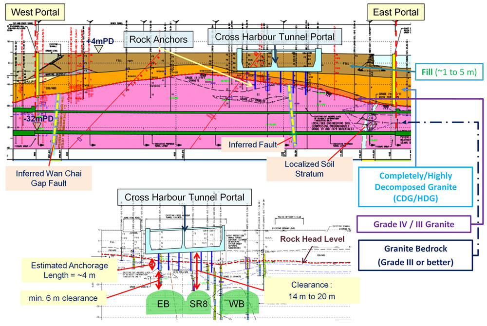 Fig 2.  Geological section of the mined tunnel and its path under the anti-floatation ground anchors of the cross harbour tunnel portal structure