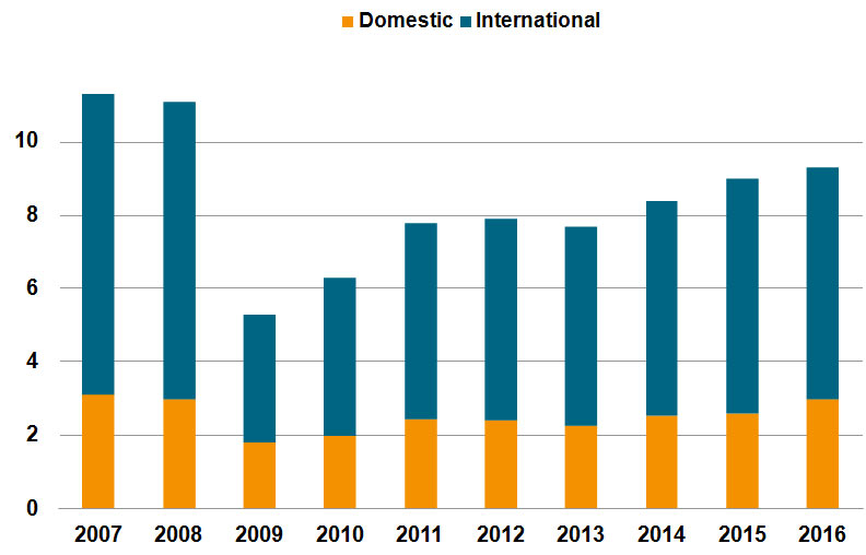 Annual turnover of German construction equipment manufacturers