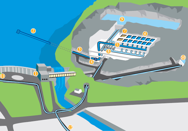 Fig 1. Schematic of the Ulriken water treatment plant