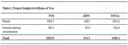 Table 1. Project budget in billions of Yen
