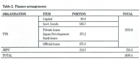 Table 2. Financing arrangements