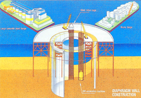 Fig 3. Kawasaki man-made island supported by 119m deep slurry diaphragm wall panels