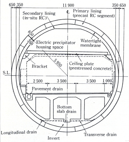 Fig 4. Each 11.9m i.d. two lane tunnel has a waterproofing membrane and a final in-situ concrete lining