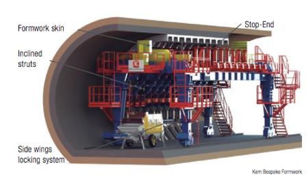 Formkret concrete filling system