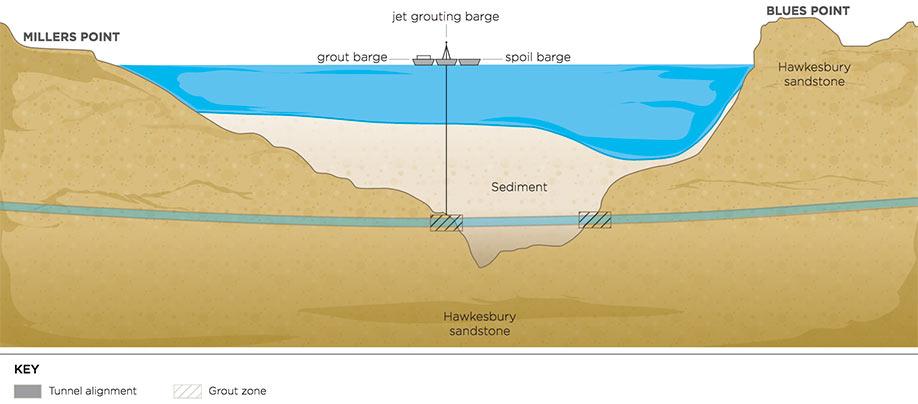 Fig 2. Sydney Harbour jet-grouting ground improvement works