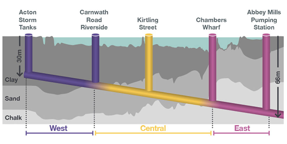 Fig 1.  Elevation of the gravity-fed sewer, the geological profile and boundaries of the three construction contracts