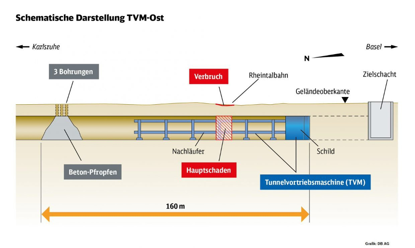 Fig 1. Schematic of the leading TBM drive collapse as provided by Deutschebahn
