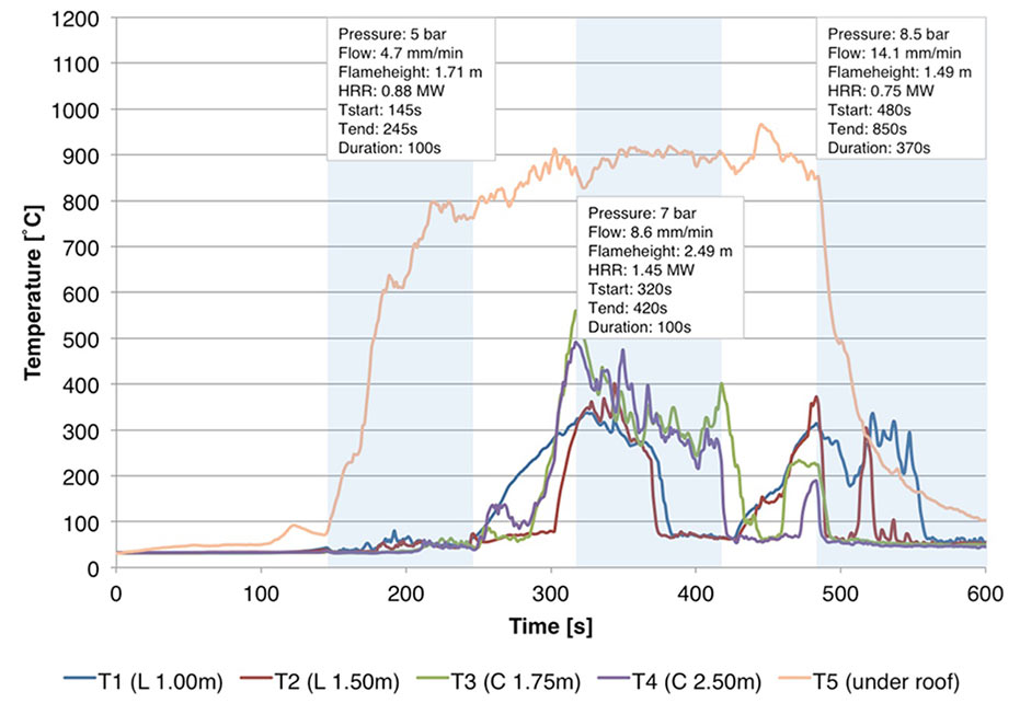 Fig 10. Temperatures in the vicinity of Test 5 <br>