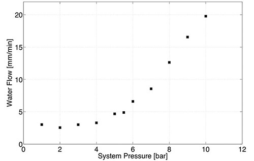 Fig 4. Representative water flow rates for the car area