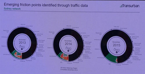 Recorded data over time illustrates the positive freeing up of traffic (right) after a widening project is completed and solves congestion problems (left and centre) in the Sydney highway network