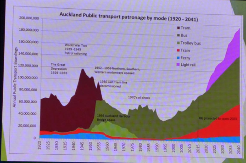 Auckland public transport usage since 1920 and projected to 2040