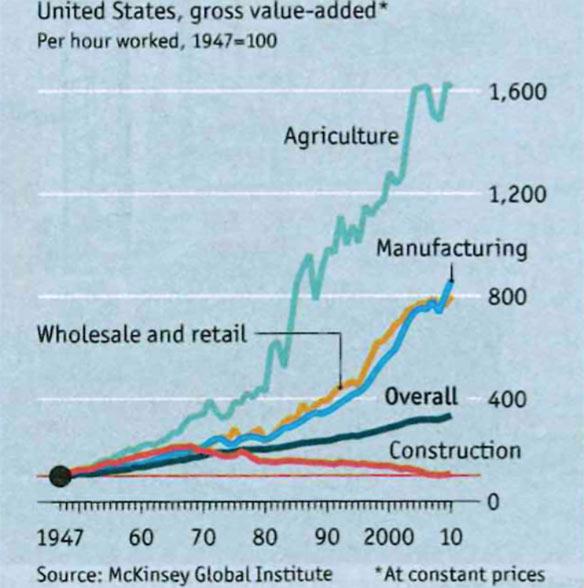 Fig 1. Construction going backwards on productivity