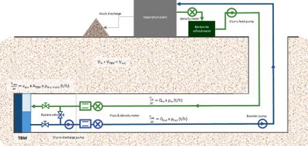 Fig 1. Slurry system in operation