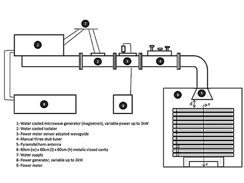 Fig 11. Schematic view of variable 3kW-power microwave system<sup>13</sup>