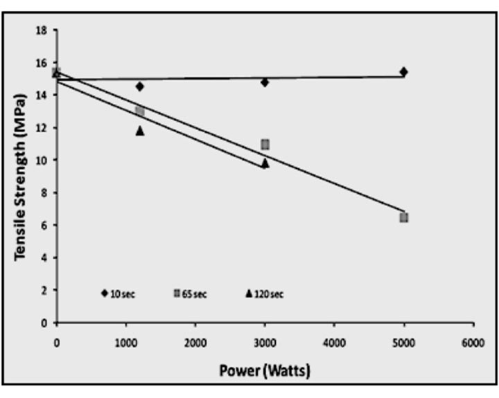 Fig 4.  Tensile strength value of norite versus power level<sup>(11)</sup>