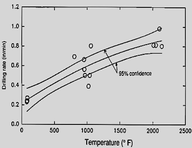 Fig 6.  Drilling rate as a function of temperature for St. Cloud gray granodiorite<sup>14</sup>