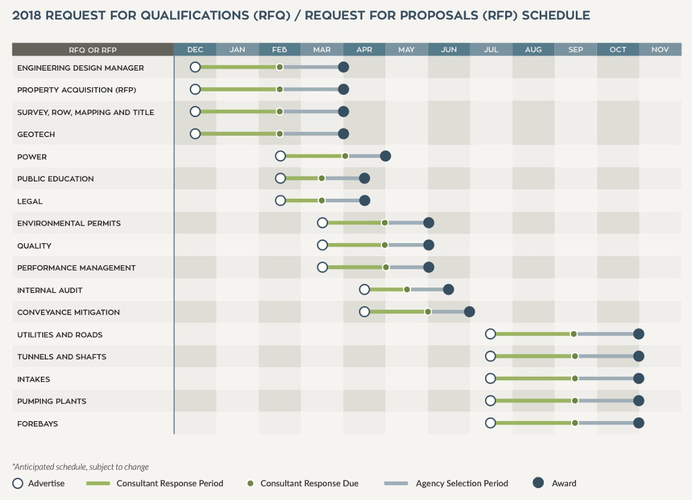 Fig 4.  Schedule for RFP and RFQs for engineering and services