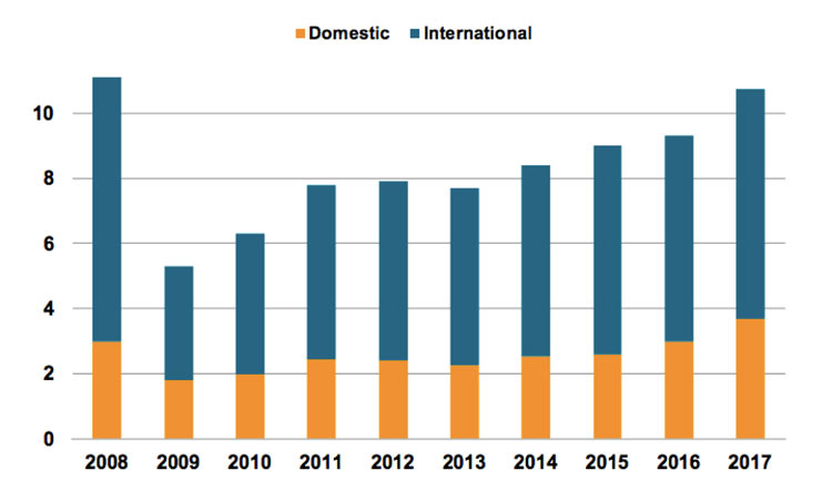 Increasing turnover of German manufacturers