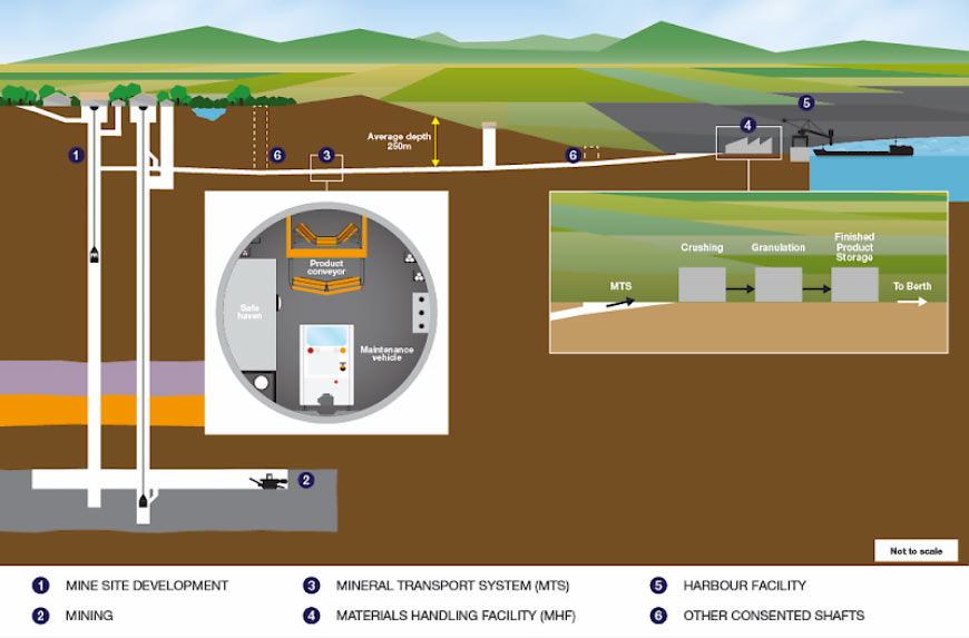 Fig 2. Woodsmith Mine will convey potash raw material to the processing plant at Redcar via continuous conveyor in the 37km long transport tunnel