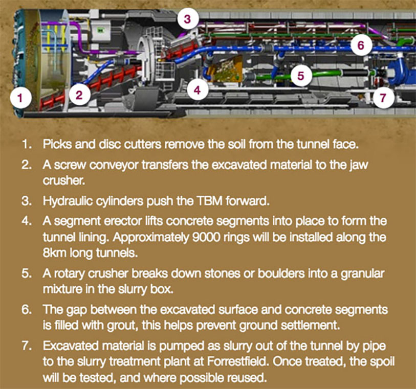 Fig 1. Details of the mulit-mode TBMs procured by the JV for the project