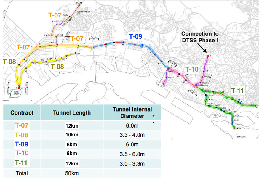 Five construction packages of the Phase 2 deep tunnels