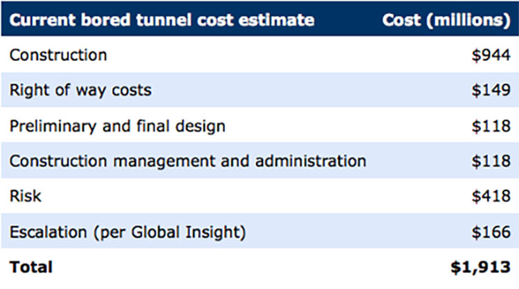 Project estimate in 2009 at less than US$2 billion