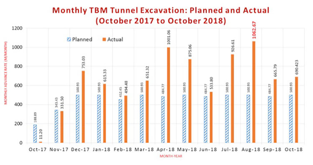 Impressive progress by the double-shield TBM' style=